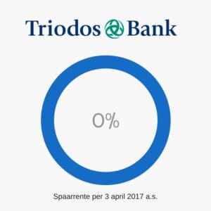 triodos-nul-procent-rente