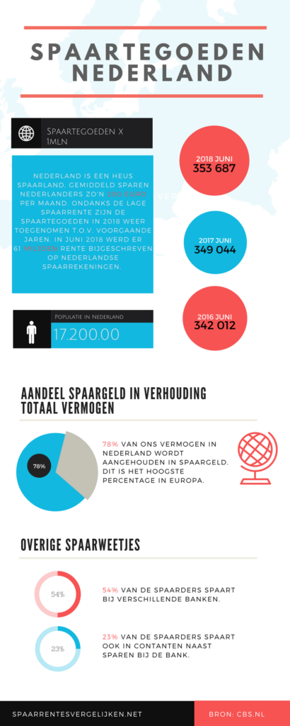 hoeveel sparen Nederlanders gemiddeld