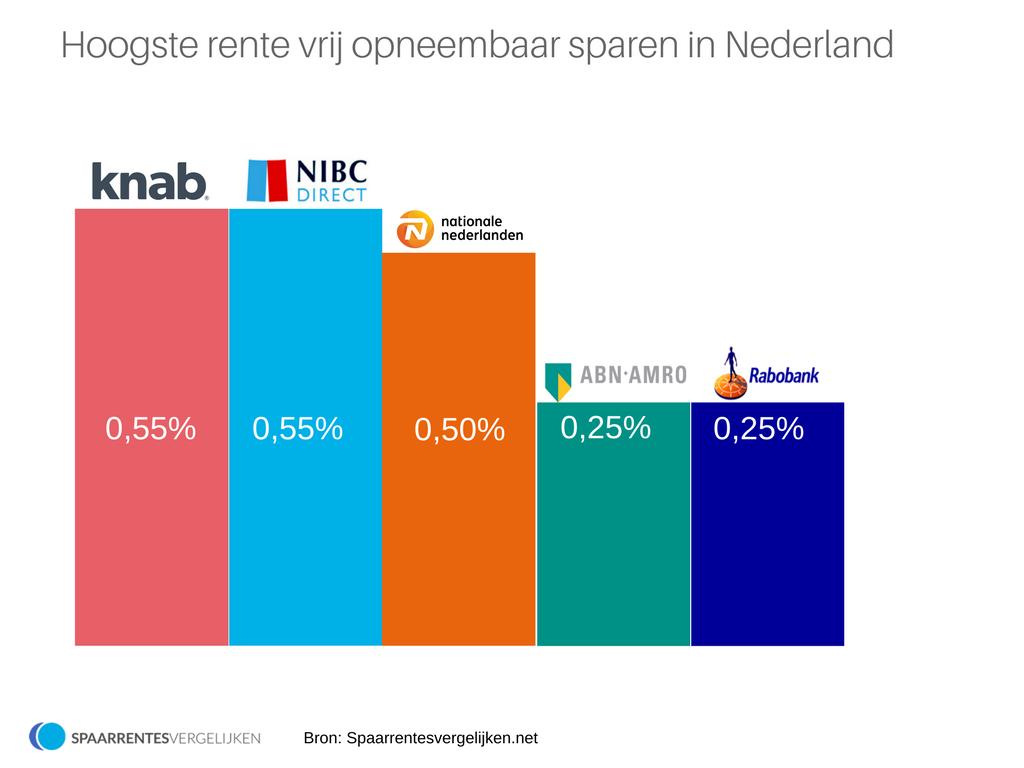 vrij opneembaar sparen nederland
