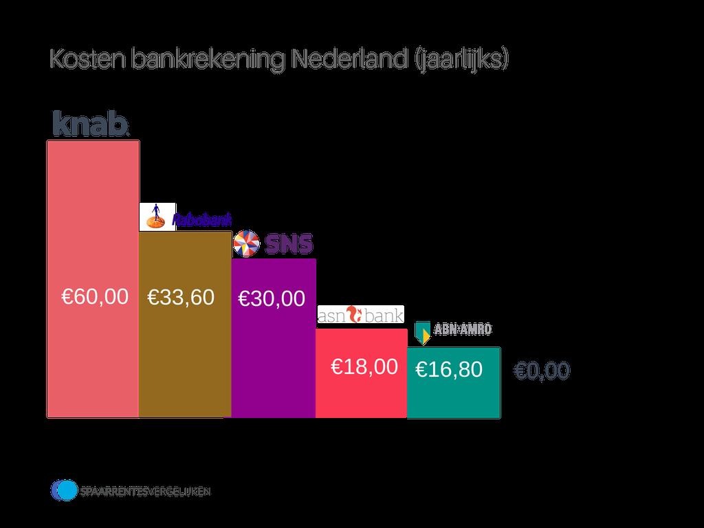 Kosten bankrekening vergelijken_gratis-bankrekening