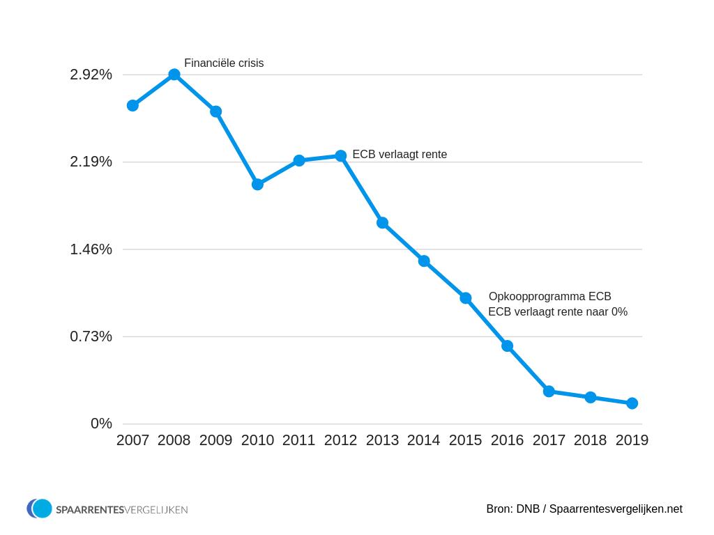 Spaarrente verwachting 2007-2019