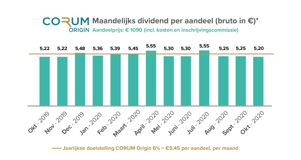 CORUM dividend