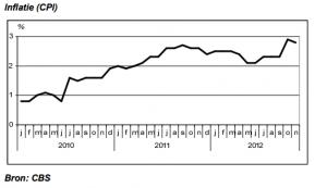 inflatie CBS 2012 november