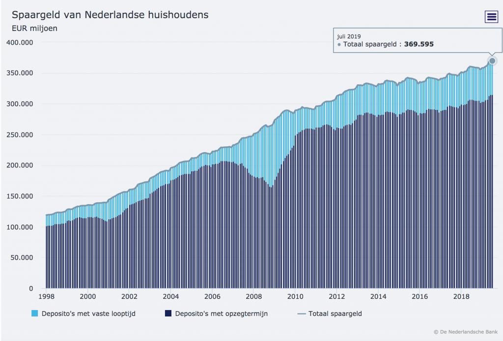 Spaargeld_nederlandse_huishoudens