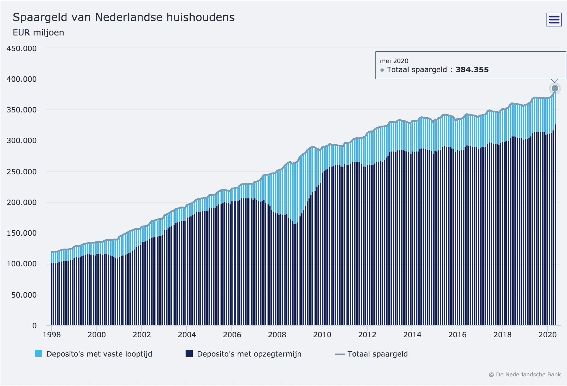 Spaargeld_nederlandse_huishoudens_spaarrentesvergelijken