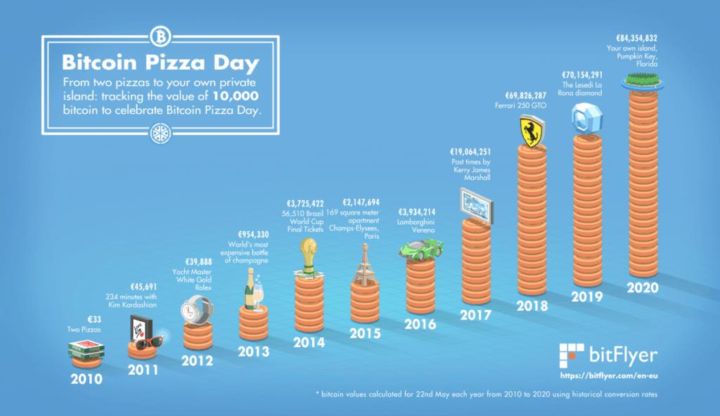 Beleggen in Bitcoin_bitcoin_pizza-day