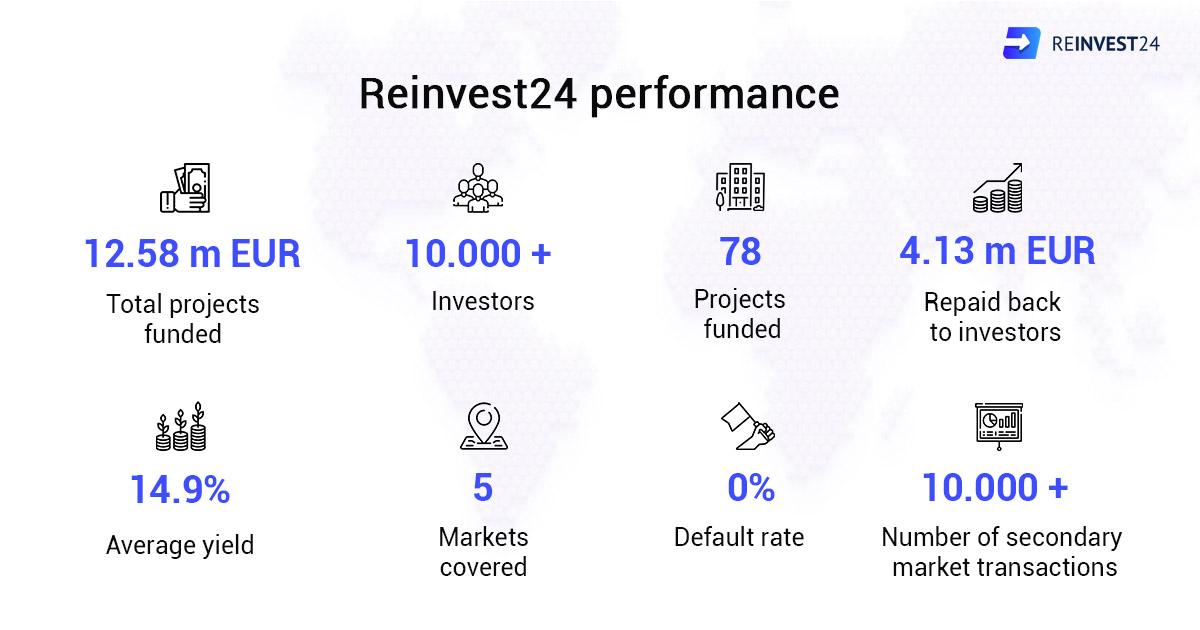 Reinvest 24 statistieken